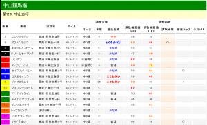 中山金杯 2013 調教タイム分析