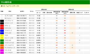 フェアリーステークス 2013 調教タイム分析