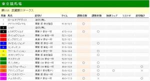 武蔵野ステークス 2011 調教分析