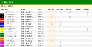 京阪杯 2011 調教分析