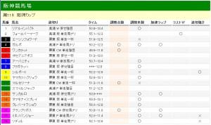 阪神カップ 2011 調教分析