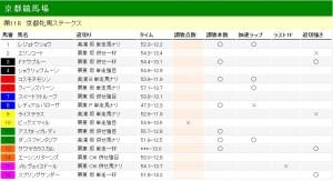 京都牝馬ステークス 2012 調教タイム