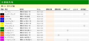 きらさぎ賞 2012 調教タイム・調教分析