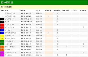阪急杯 2012 調教タイム 分析