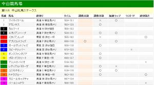 中山牝馬ステークス 2012 調教タイム分析