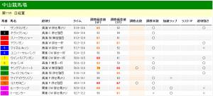 日経賞 2012 調教タイム分析