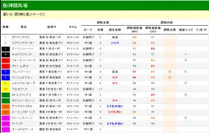 阪神牝馬ステークス 2012 調教タイム分析