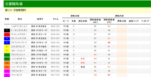 京都新聞杯 2012 調教タイム分析