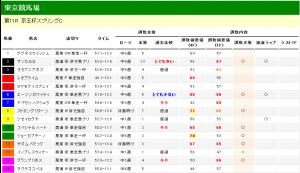 京王杯SC 2012 調教タイム分析