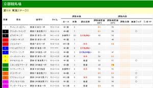 東海ステークス 2012 調教タイム分析