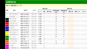 函館2歳ステークス 2012 調教タイム分析