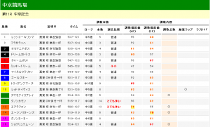 中京記念 2012 調教タイム分析