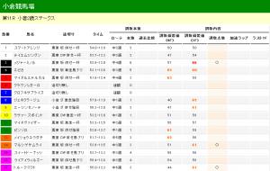 小倉2歳ステークス 2012 調教タイム分析