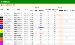 シリウスステークス 2012 調教タイム分析