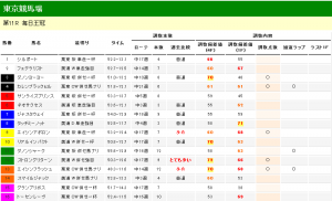 毎日王冠 2012 調教タイム分析