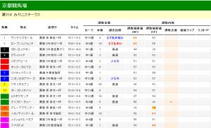 みやこステークス 2012 調教タイム分析