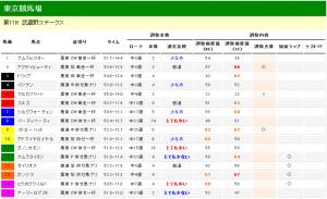 武蔵野ステークス 2012 調教タイム分析