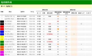 福島記念 2012 調教タイム分析