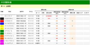 金鯱賞 2012 調教タイム分析