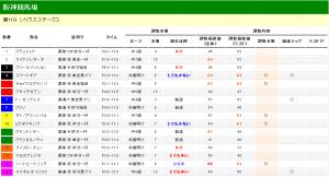 シリウスステークス 2013 調教タイム分析
