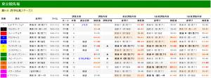 府中牝馬ステークス 2013 調教タイム分析