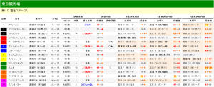 富士ステークス 2013 調教タイム分析