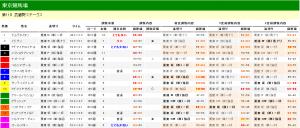 武蔵野ステークス 2013 調教タイム分析