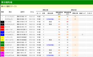 根岸ステークス 2013 調教タイム分析