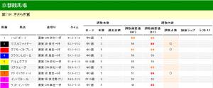 きさらぎ賞 2013 調教タイム分析