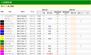 小倉大賞典 2013 調教タイム分析