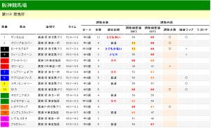 阪急杯 2013 調教タイム分析