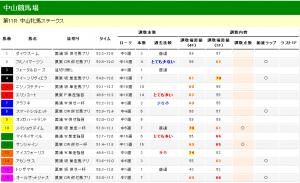 中山牝馬ステークス 2013 調教タイム分析