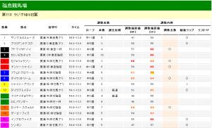 ラジオNIKKEI賞 2013 調教タイム分析