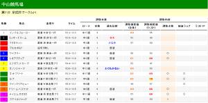 京成杯オータムH 2013 調教タイム分析