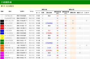 北九州記念 2012 調教タイム分析