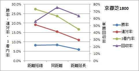 京都芝1800mの前走距離ごとの傾向
