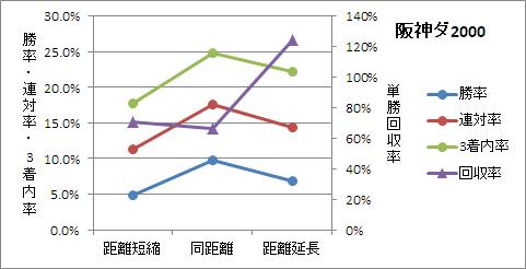 阪神ダート2000mの前走距離ごとの傾向