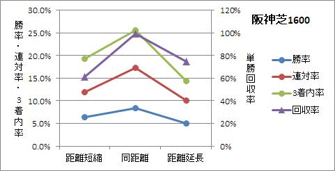 阪神芝1600mの前走距離ごとの傾向