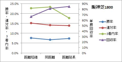 阪神芝1800mの前走距離ごとの傾向