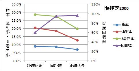 阪神芝2000mの前走距離ごとの傾向
