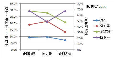 阪神芝2200mの前走距離ごとの傾向
