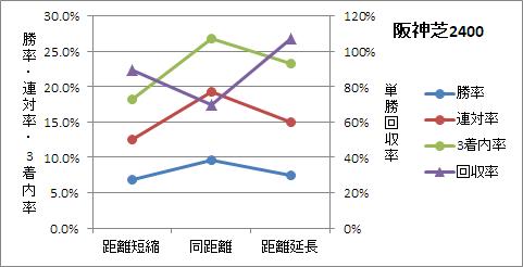 阪神芝2400mの前走距離ごとの傾向