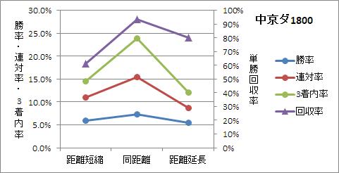 中京ダート1800mの前走距離ごとの傾向
