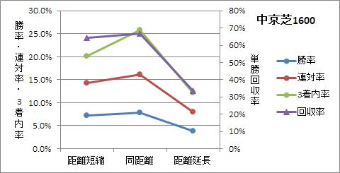 中京芝1600mの前走距離ごとの傾向