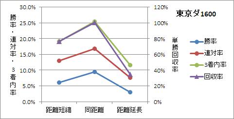東京ダート1600mの前走距離ごとの傾向