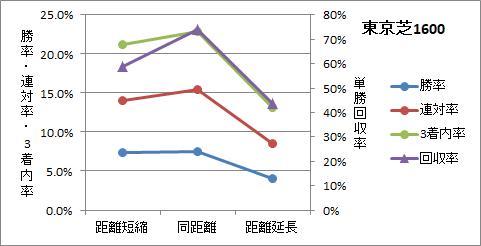 東京芝1600mの前走距離ごとの傾向