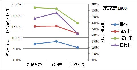 東京芝1800mの前走距離ごとの傾向