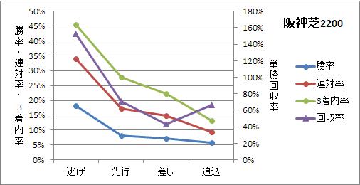 阪神芝2200mの脚質ごとの傾向