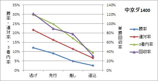中京ダート1400mの有利な脚質