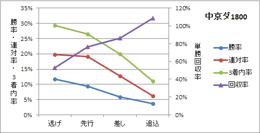 中京ダート1800mの有利な脚質